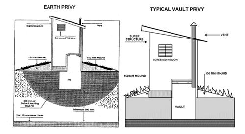 Earth Privy Diagram and Typical Vault Privy Diagram