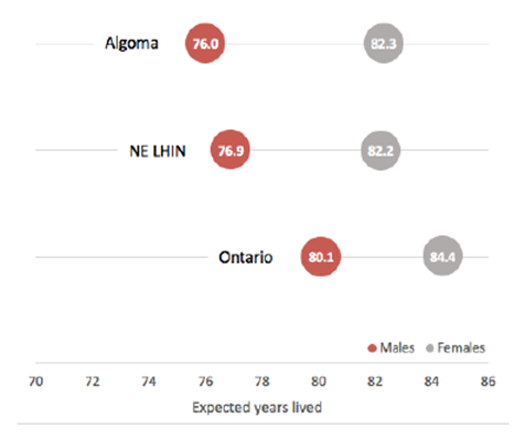 On average, females have a longer life expectancy at birth than males in Algoma, the NE LHIN and Ontario