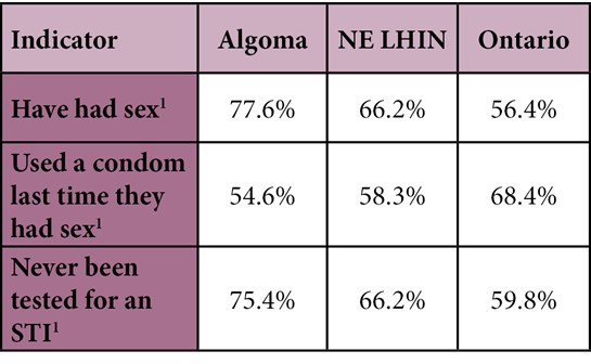 Teens and young adults in Algoma have some riskier sexual health practices than the province.