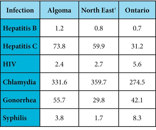 Key incidence rates* per 100,000 people between 2013 and 2017 in Algoma, the North East† and Ontario.