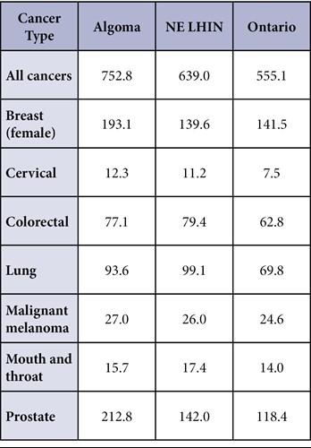 Rate of newly diagnosed cancer cases per 100,000 people for common cancers.